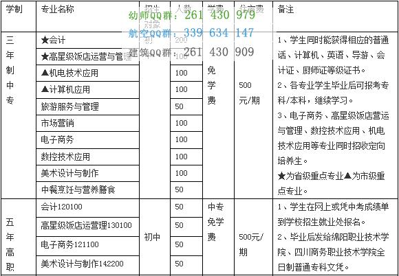 四川省绵阳财经学校学费