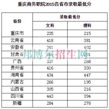重庆商务职业学院2016年招生录取分数线