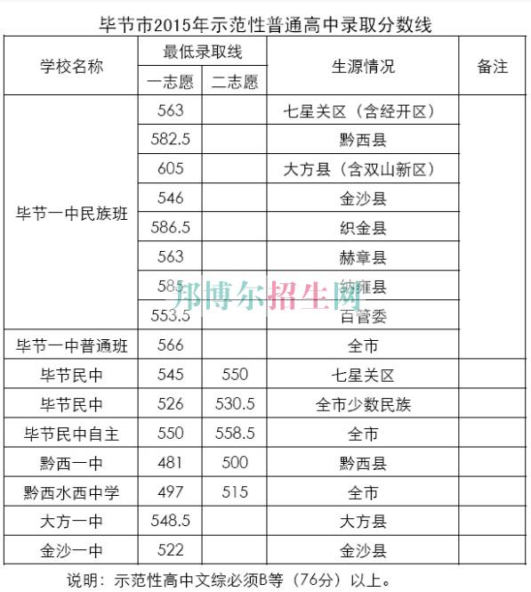 毕节地区财贸学校2016年招生录取分数线