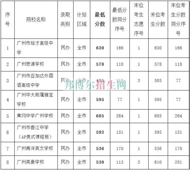 广州卫生学校