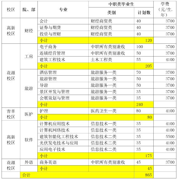 2017年成都职业技术学院单独招生计划表