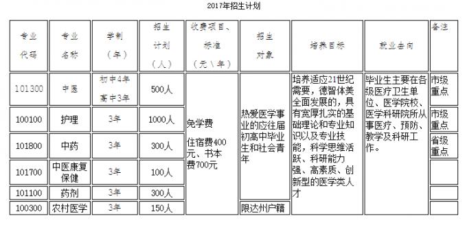 四川省达州中医学校2017年招生计划