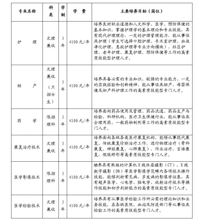 四川护理职业学院2017年普通大专招生简章(公办)招生代码:5199